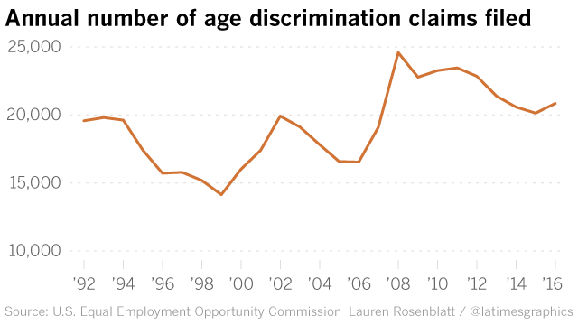 the trend of age discrimination in One of the most conspicuous trends of today's world is a colossal upsurge in age discrimination by a number of organisations, be it big or small.