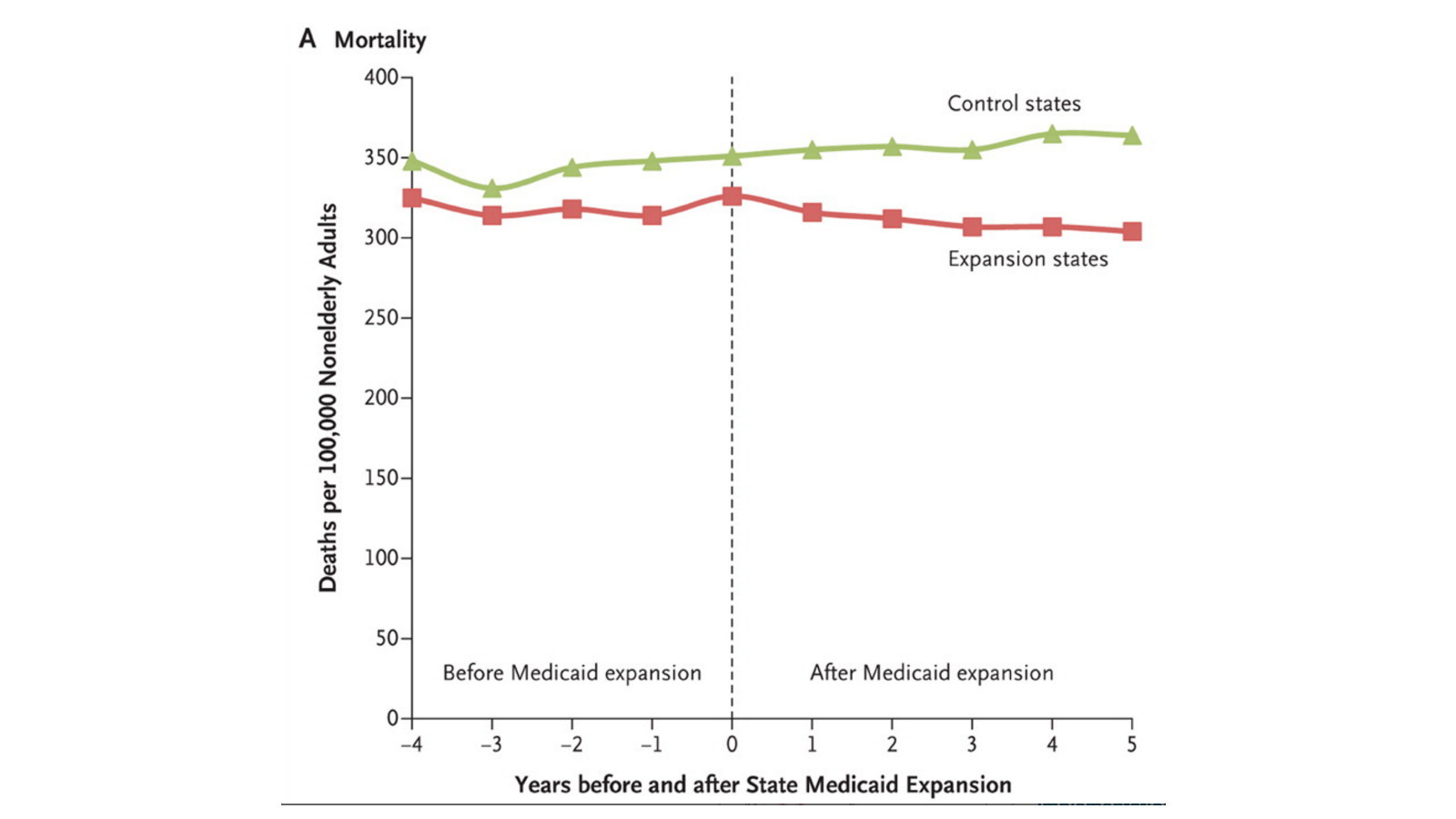 Mortality rates fell appreciably in Medicaid expansion states under the ACA, compared to states that rejected the expansion.