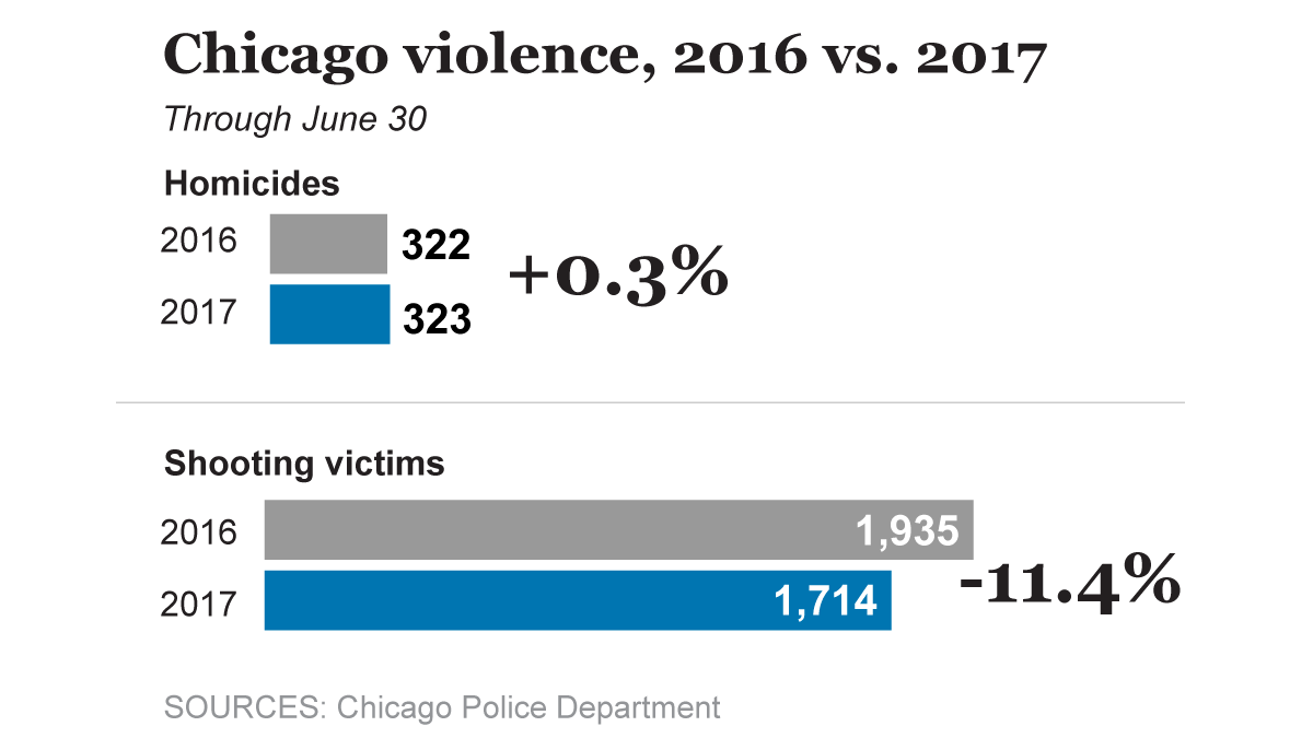 Halfway through 2017 violence remains stubbornly high in Chicago