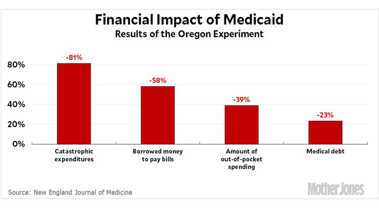 No better than uninsurance? Really? Medicaid significantly reduced the financial strain on its enrol