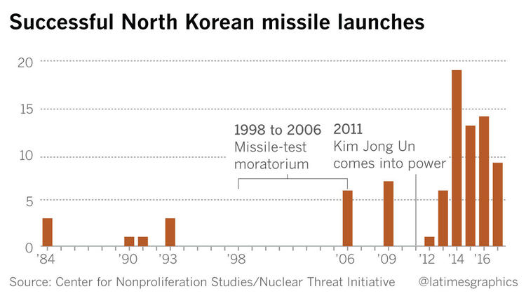 Successful North Korea missile launches
