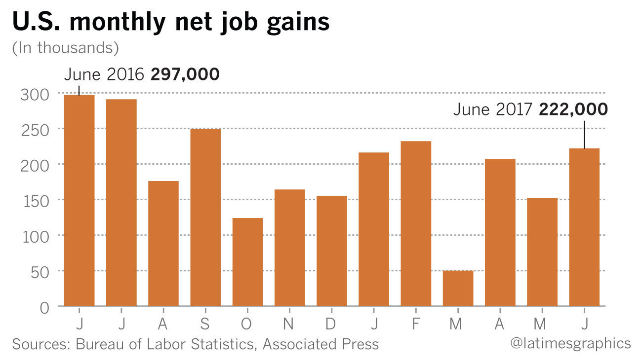 Job Growth Returns To 2016 Pace