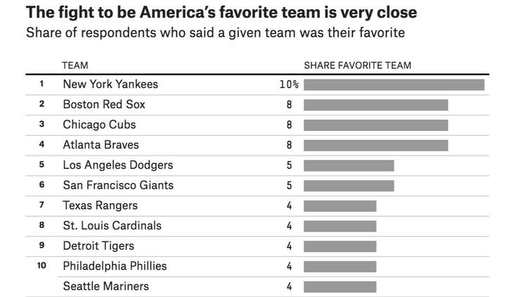 A survey conducted by FiveThirtyEight revealed America's favorite baseball teams. Percentages are ro