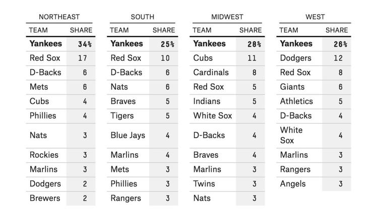 A survey conducted by FiveThirtyEight revealed America's most-hated baseball teams by region. Percen