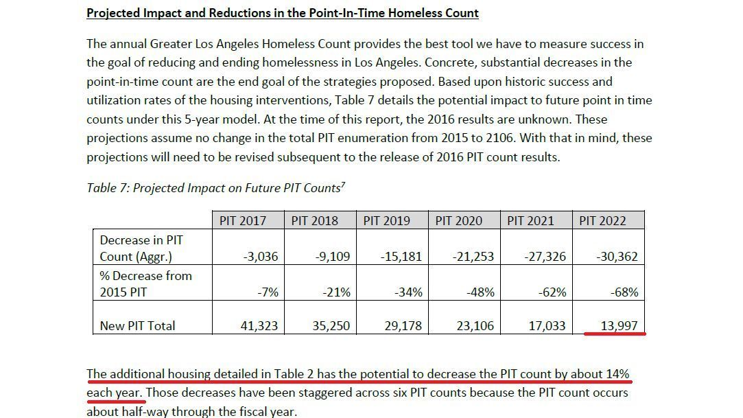 Report on Homeless Housing Gaps in the County of Los Angeles 2016