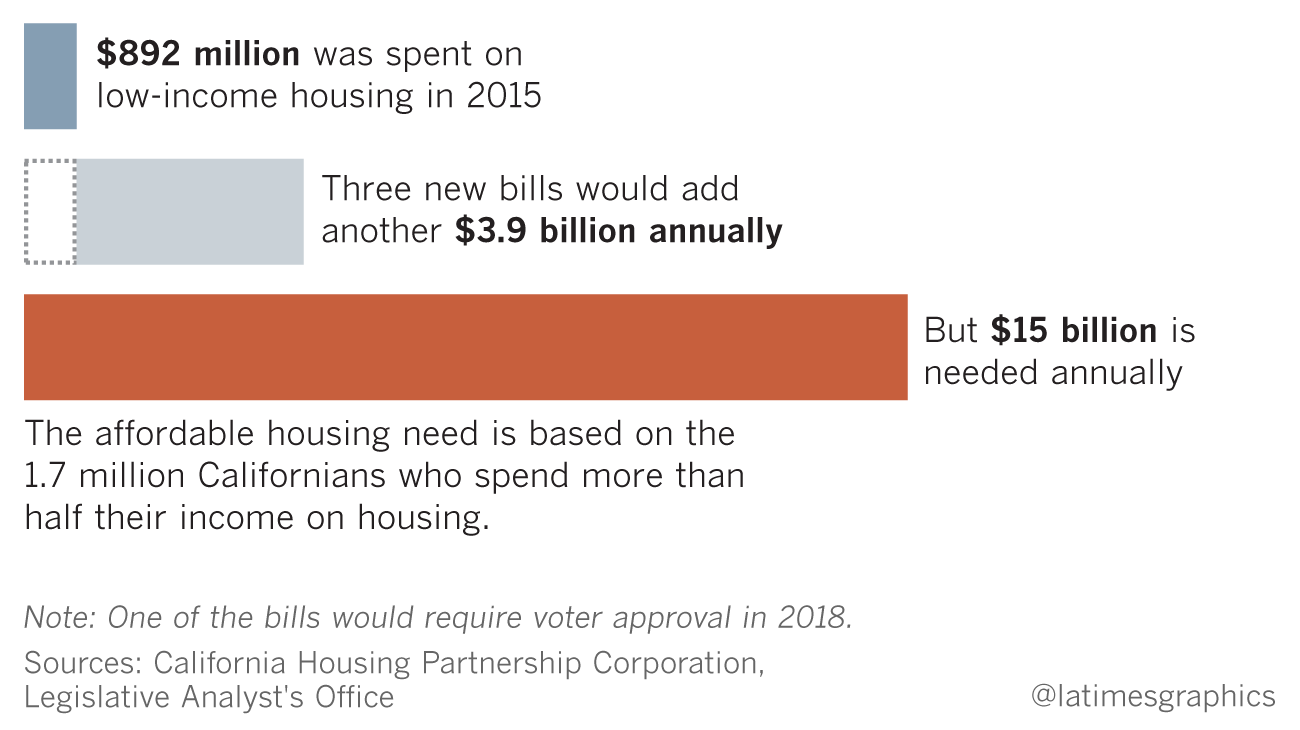 state senate bills aim to make homes more affordable, but they won