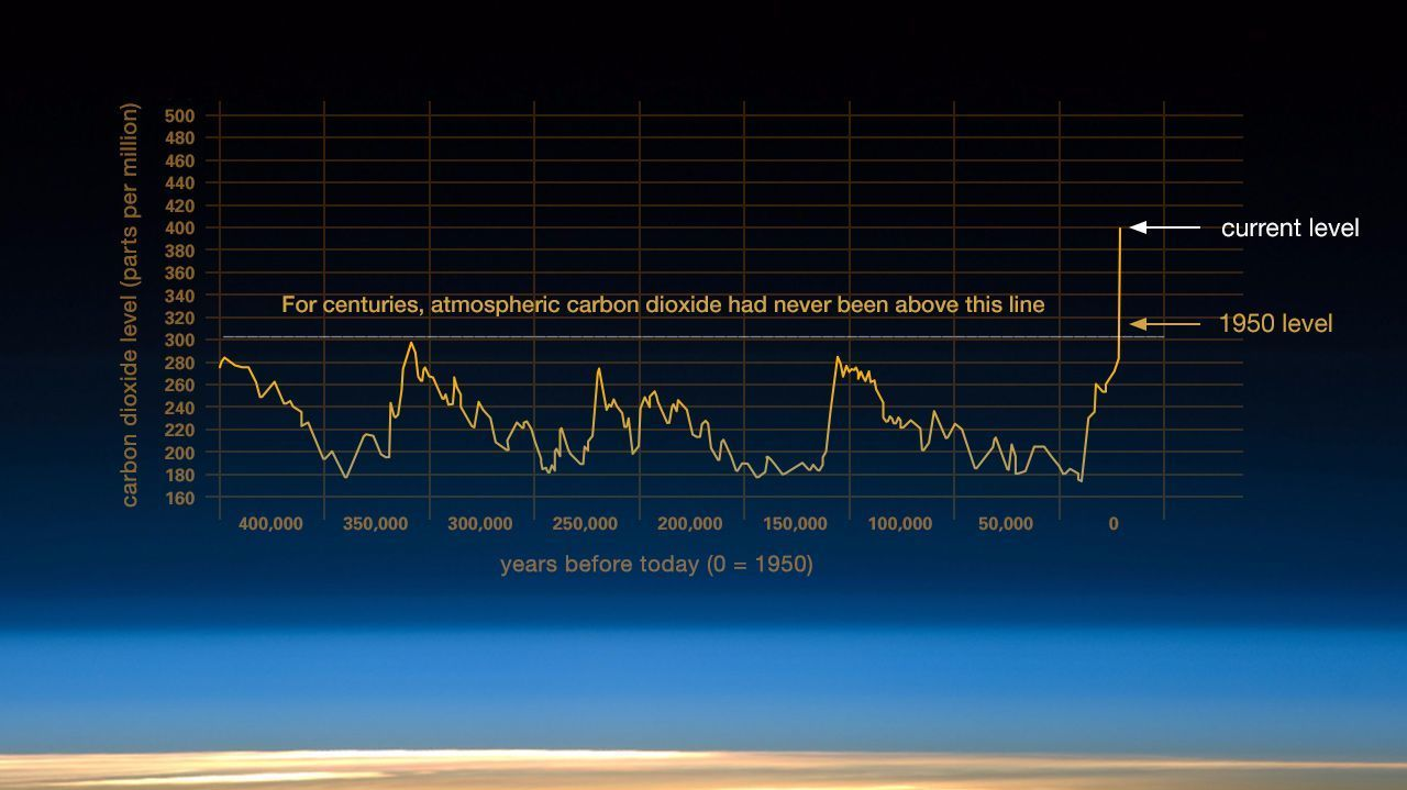 Atmospheric carbon dioxide has risen exponentially in the last century.