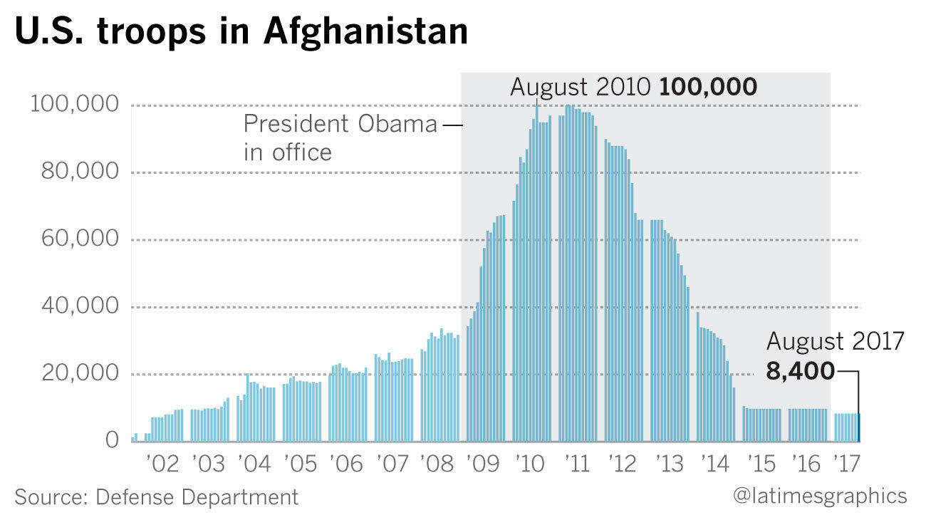 U.S. troop levels in Afghanistan (@latimesgraphics)