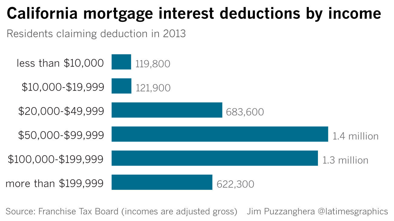 if gop scales back the mortgage interest deduction, californians