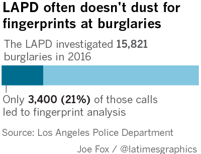 Does the lapd treat celebrity burglaries differently from the a case is considered cleared when police arrest or charge a suspect according to fbi guidelines in some cases police can count a crime as cleared if the reheart Images