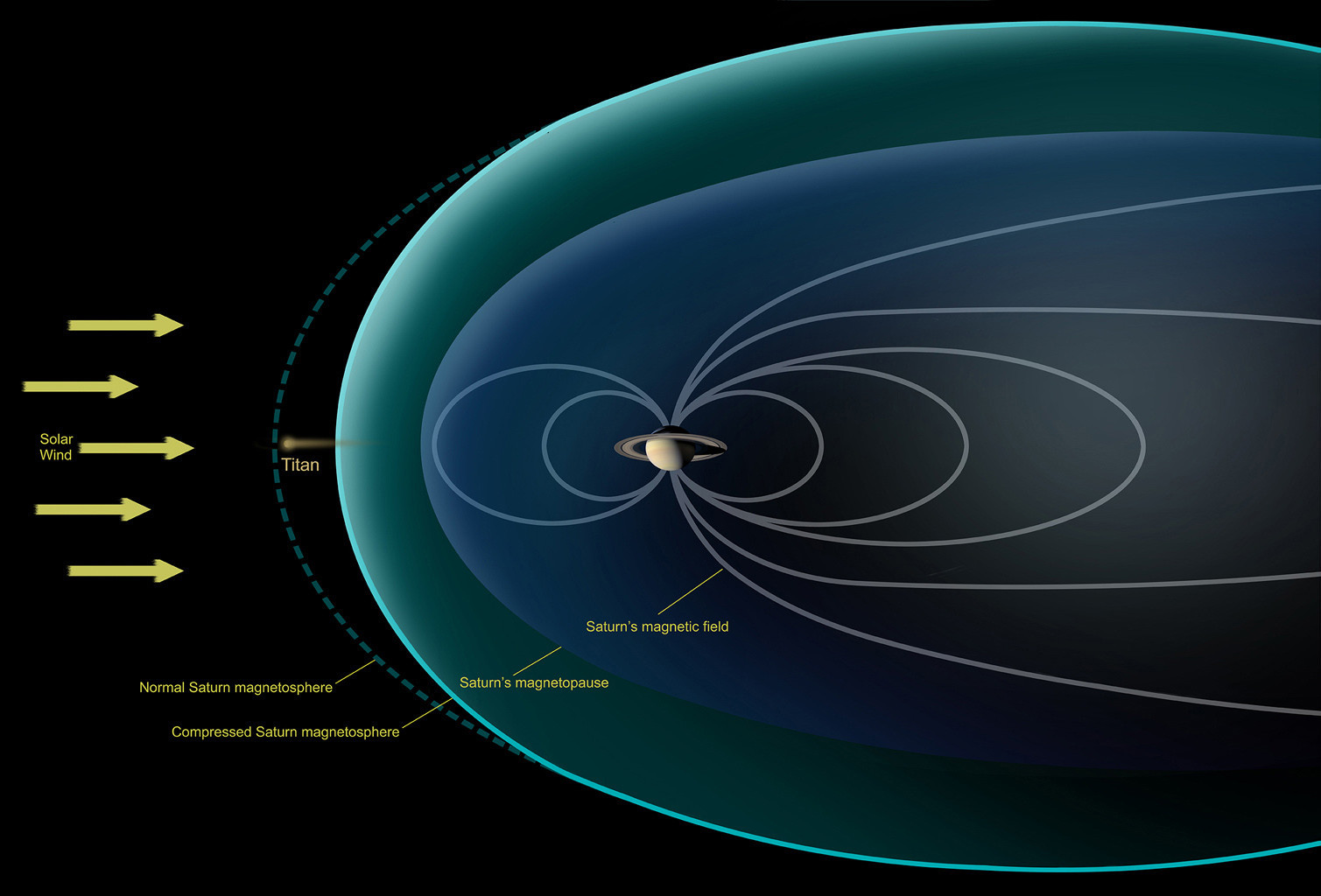 How Cassini came to view Titan when it was outside Saturn's magnetosphere.