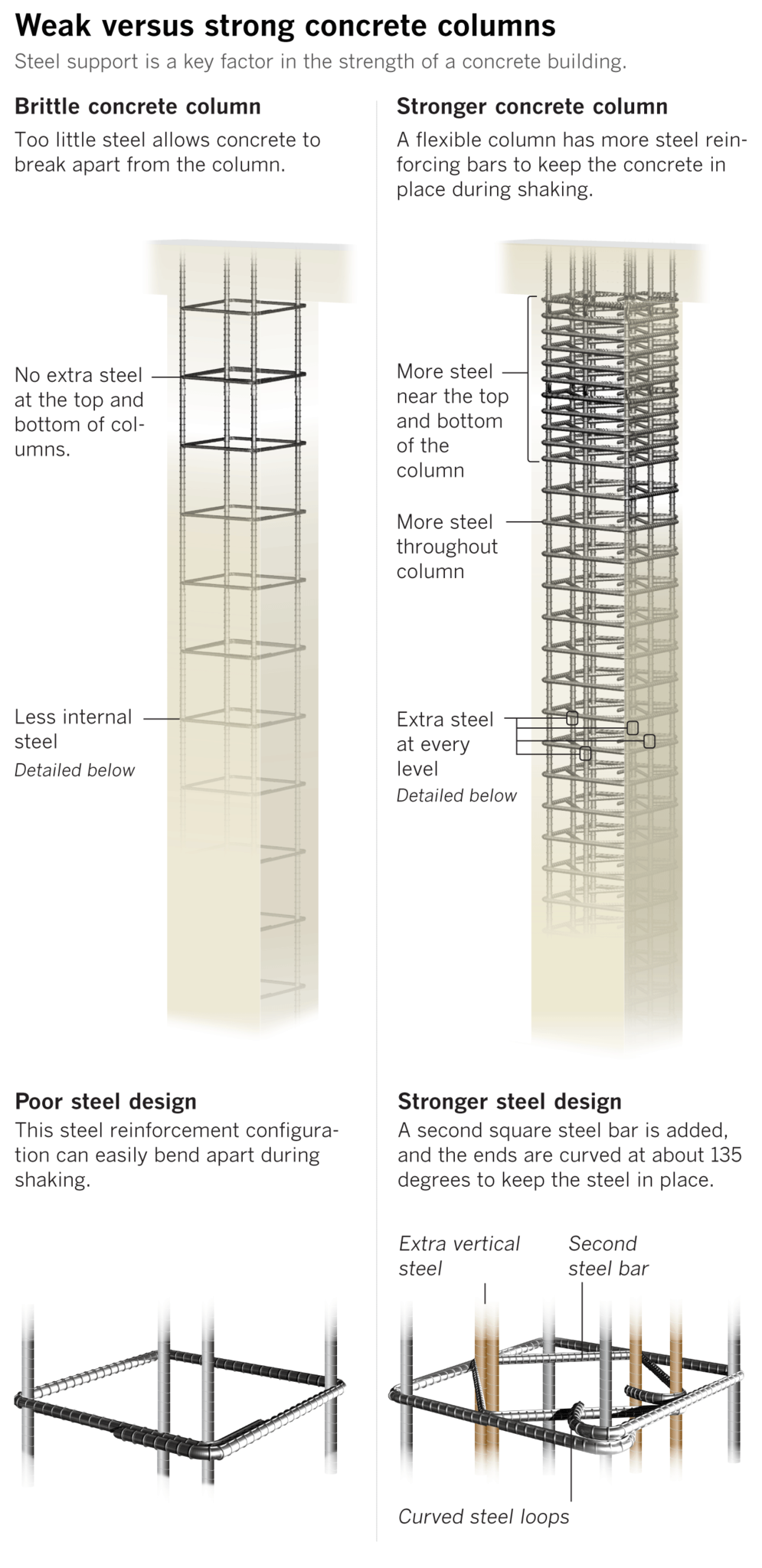Why some buildings crumbled and others survived the mexico city rebar in the columns allows concrete to burst outward during an earthquake prompting a disintegration of the column and the collapse of the building robcynllc Choice Image