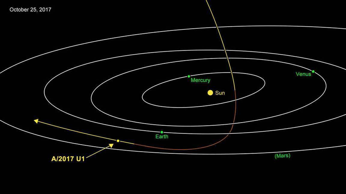 a study of asteroids in our solar system However, some asteroids (and planets) became hot enough to melt and  the  following is from spacecom and is a good example of why it is important to study  asteroids: 1) they tell us about the origins of our solar system, 2) they help us.
