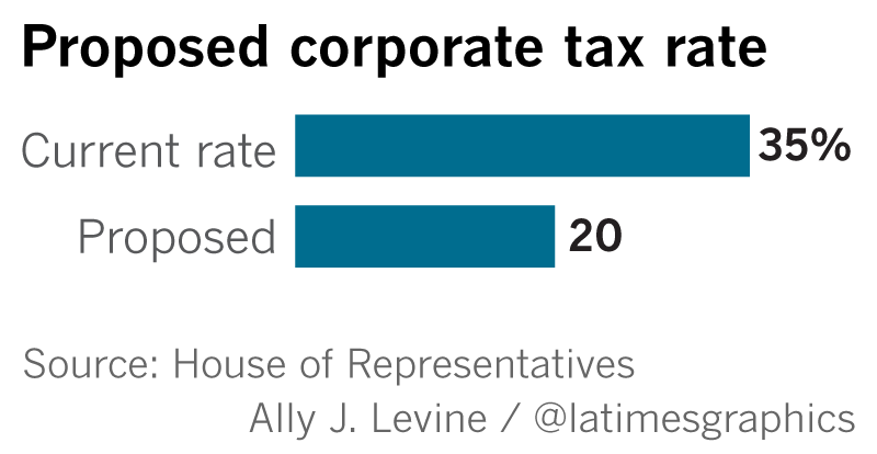 Key Points Of The Gop S Proposed Tax Plan Los Angeles Times