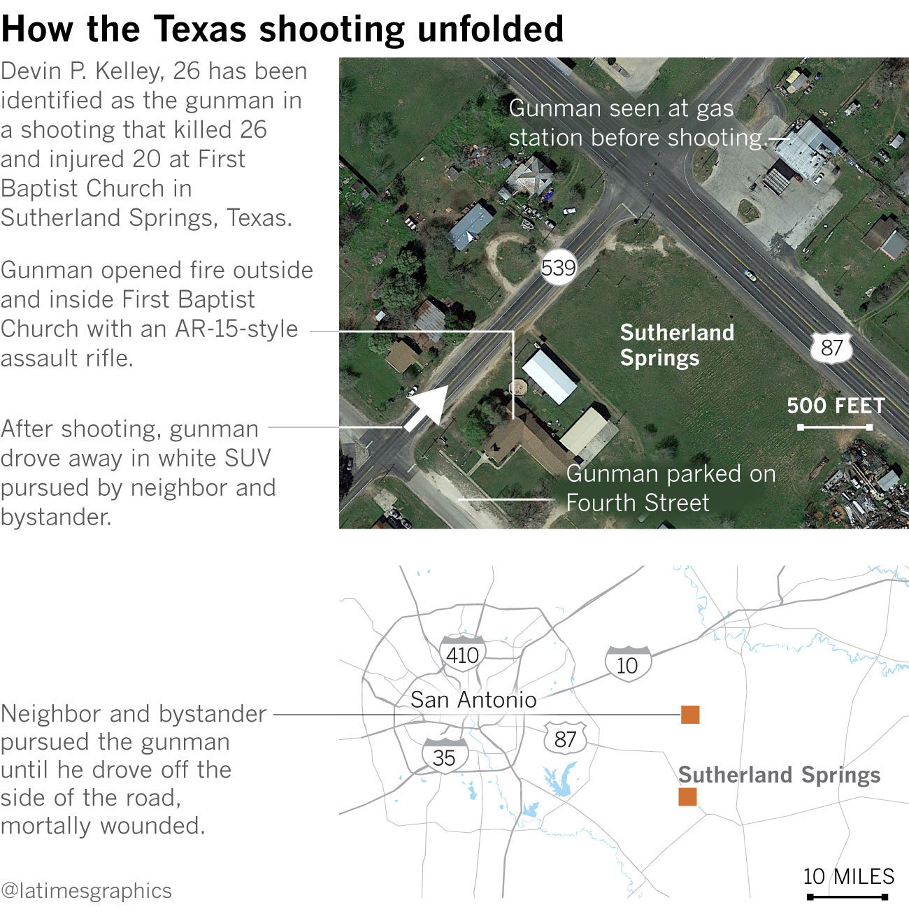 27 dead in Texas church shooting