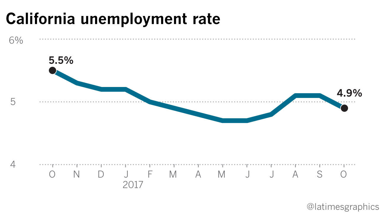 California unemployment rate dips