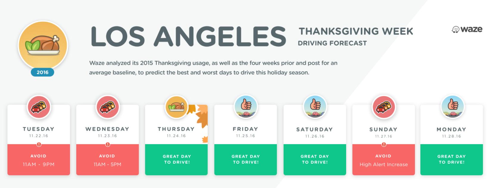 Waze chart of Thanksgiving traffic.