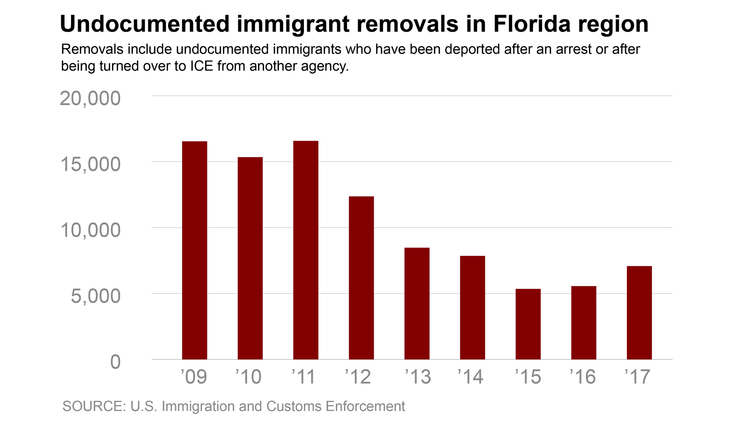 Undocumented immigrant removals chart