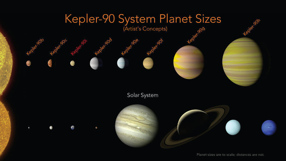 Scientists find a miniature version of our solar system, with eight planets and a sun-like star