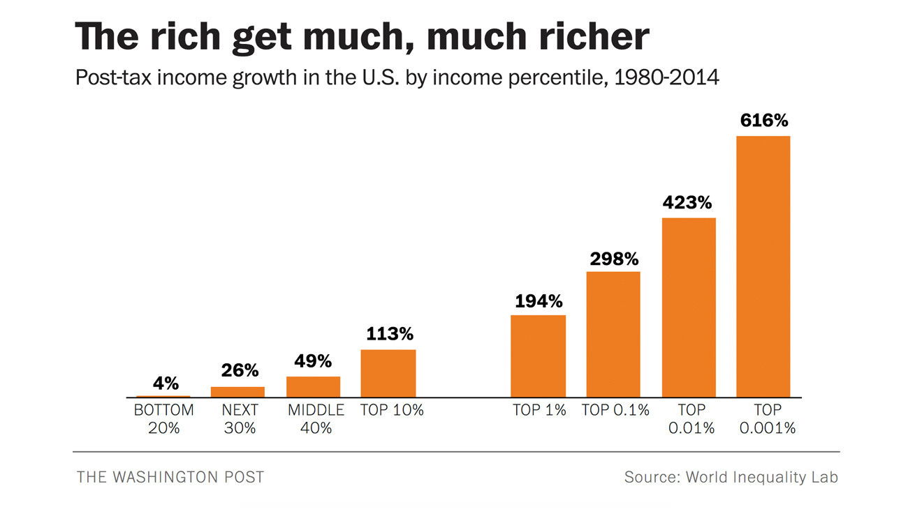 Image result for wealth distribution us 2018 pie chart