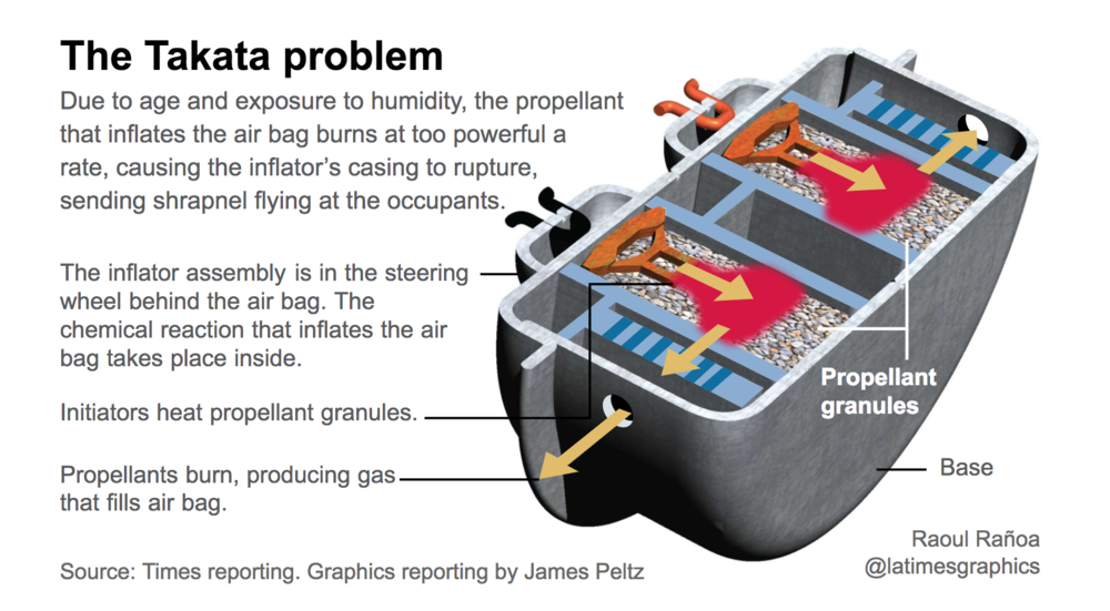 Takata Airbag >> If you drive a Ford, Nissan or Mazda, your air bag might be dangerous