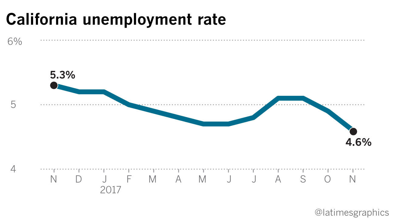 Tennessee Unemployment Rate Drops 2 Percentage Points In November