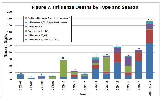 Source: San Diego County Health & Human Services Agency
