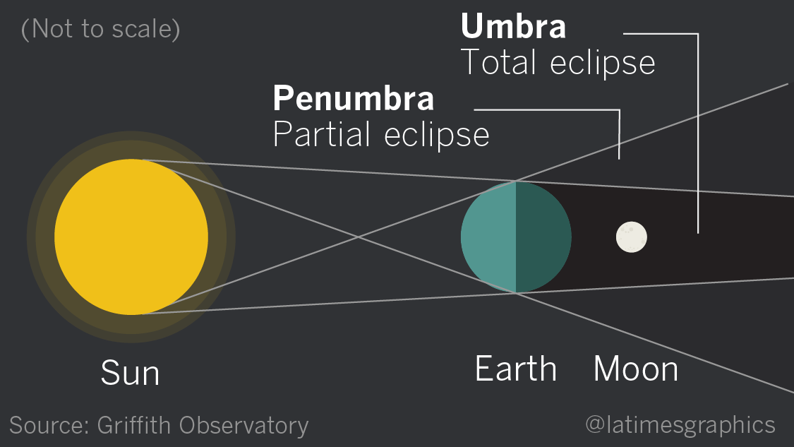 how to watch a lunar eclipse today