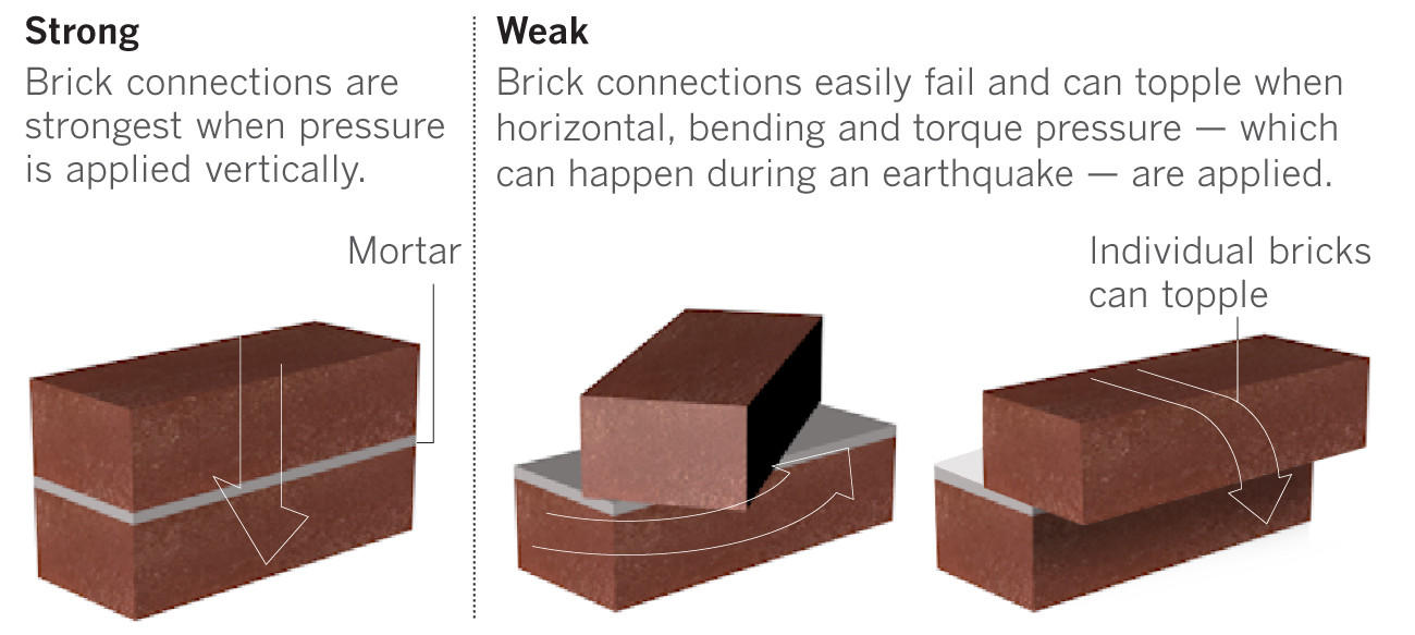 Individual bricks are strong, but mortar between is weak