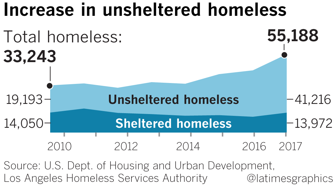 Increase in unsheltered homeless