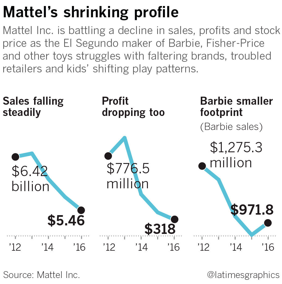 mattel inc segmentation essay Free essay: mattel, inc: inc segmentation tiffany stoner mkt/571 august 04, 2014 isaac owolabi abstract this paper is about the company mattel and segmentation.
