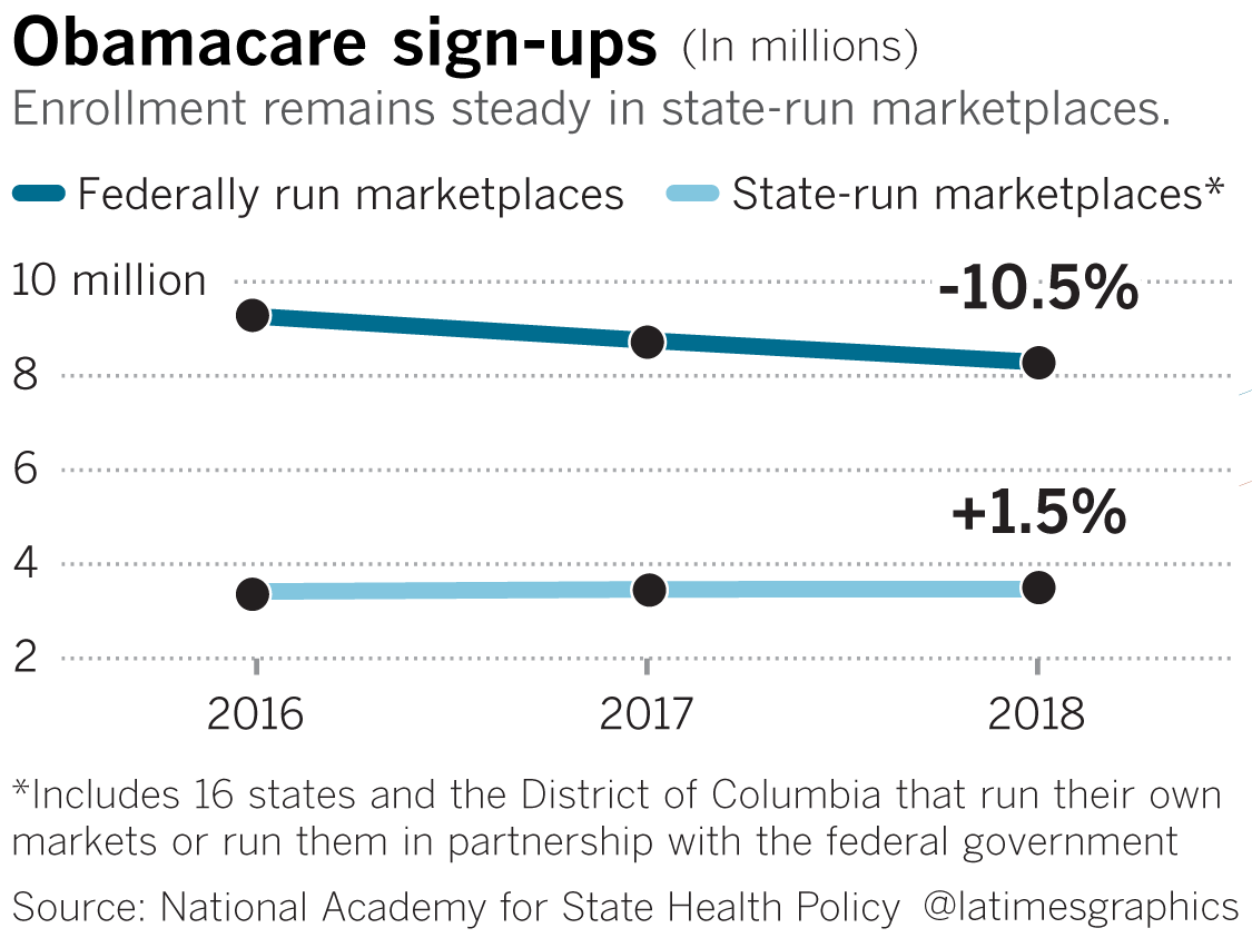 Almost  11.8M enrollfor Obamacare in 2018