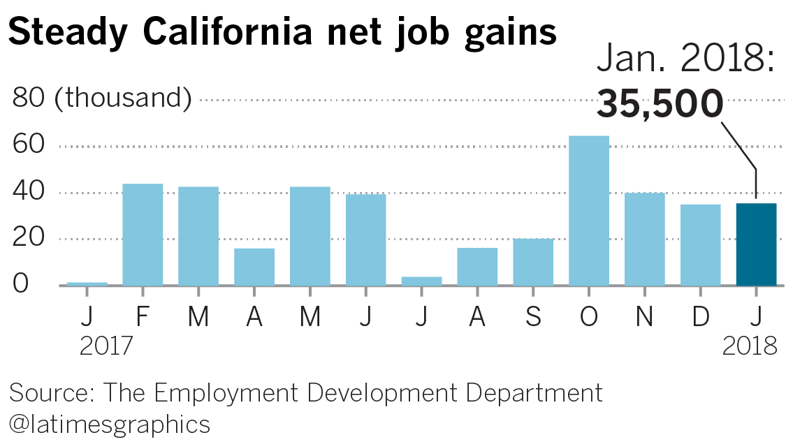Hiring hot streak takes California's jobless rate to record low