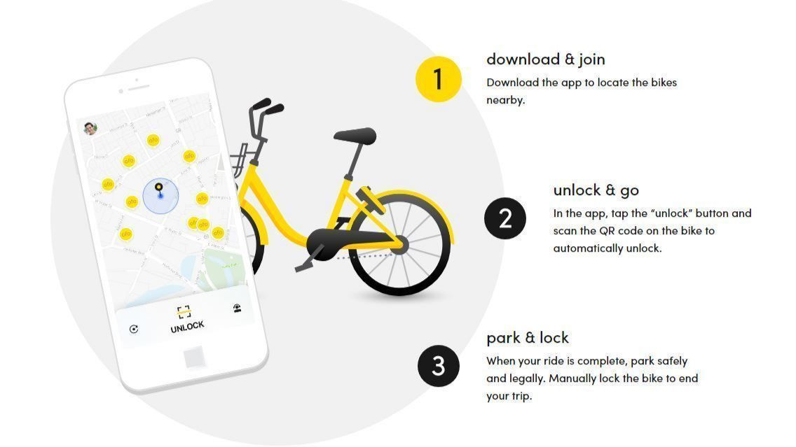 Dockless Bikes Scooters Are All Over San Diego Heres How They