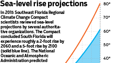 Sea level rise projection graphic