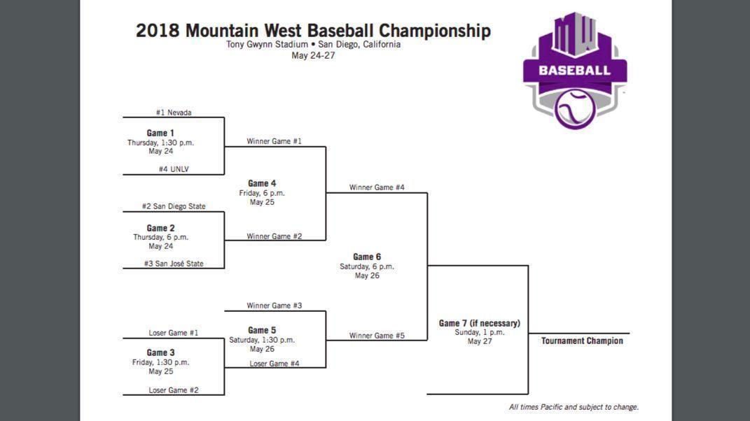 Sd-sp-azbase-sdsu-loses-to-nevada-prepares-for-mountain-west-tournament-0520