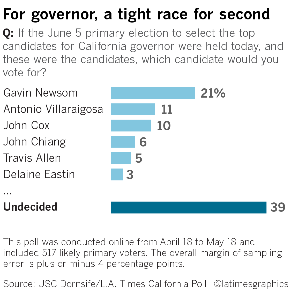 If the June 5 primary election to select the top candidates for California governor were held today and these where the candidates, which candidate would you vote for?