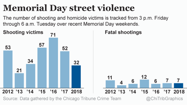 charted memorial day street violence 2012 2018