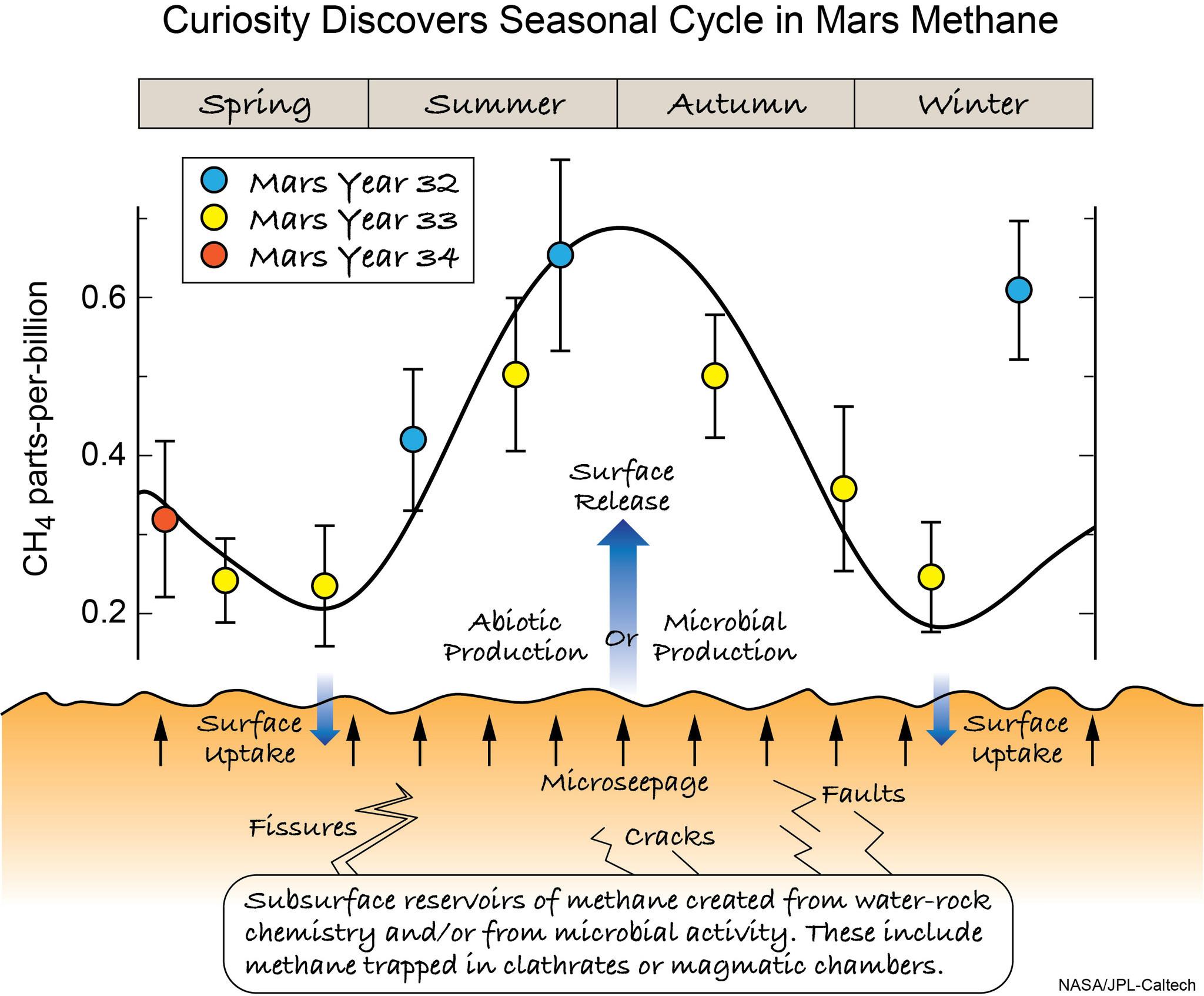 Methane on Mars