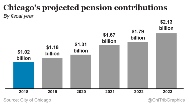 Chicago's projected pension contributions