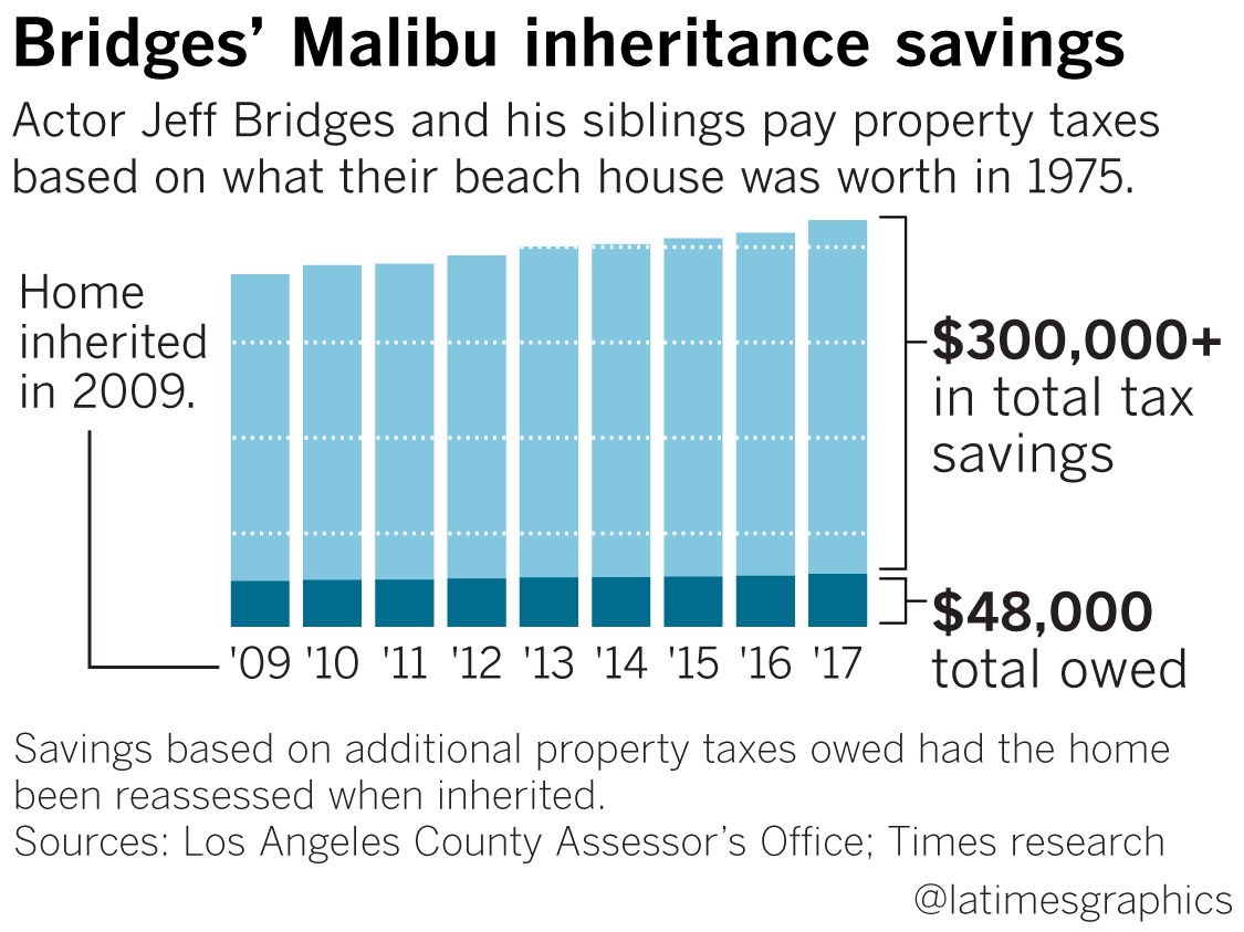Incredible cases of inheriting millions