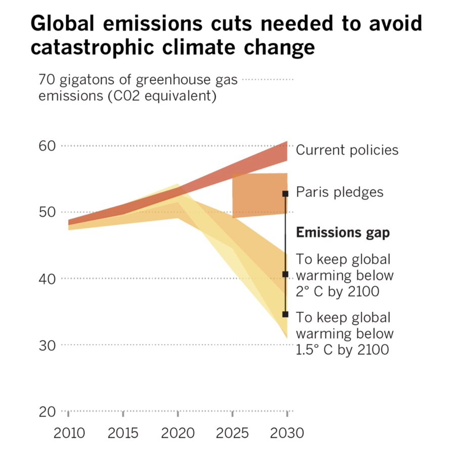 How much global emissions cuts are needed to avoid catastrophic climate change?
