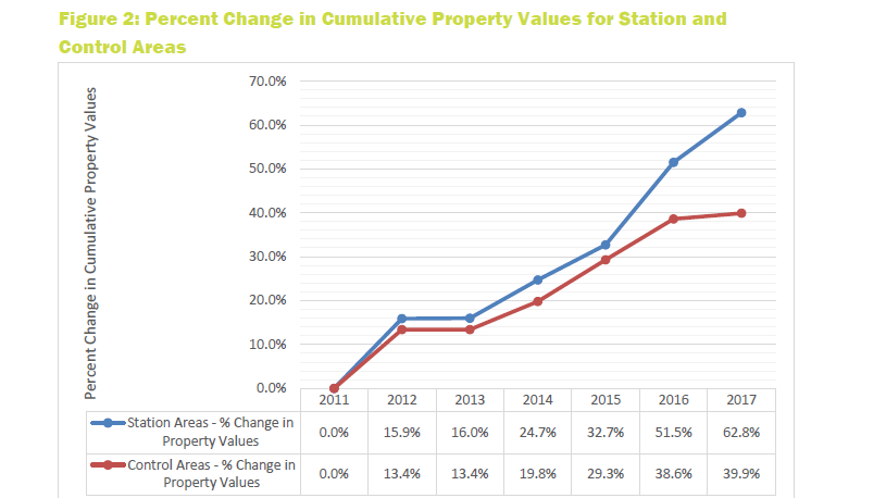 SunRail Property Value chart