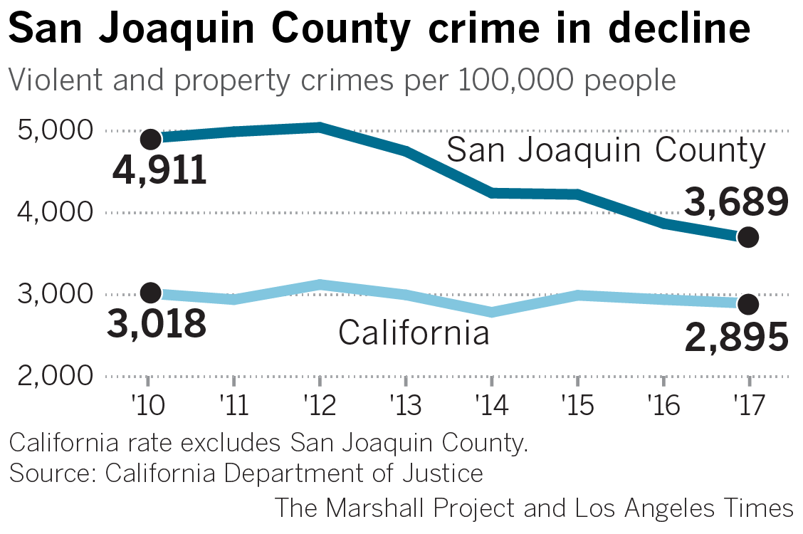 Crime Once Plagued San Joaquin County But Now Its Jail Has Empty