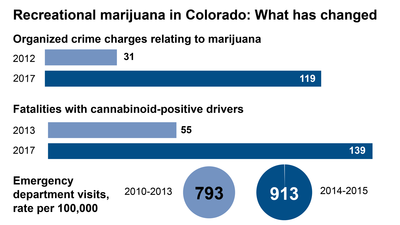 Recreational marijuana in Colorado: What the numbers say about health, safety and tax dollars