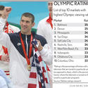 Michael Phelps, ratings rocket