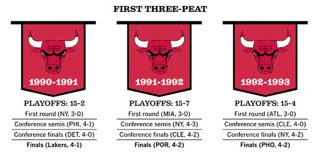 Phil Jackson's playoff record during the first championship run with the Bulls: