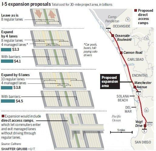 Five options on I-5 expansion: Which do you prefer? - The