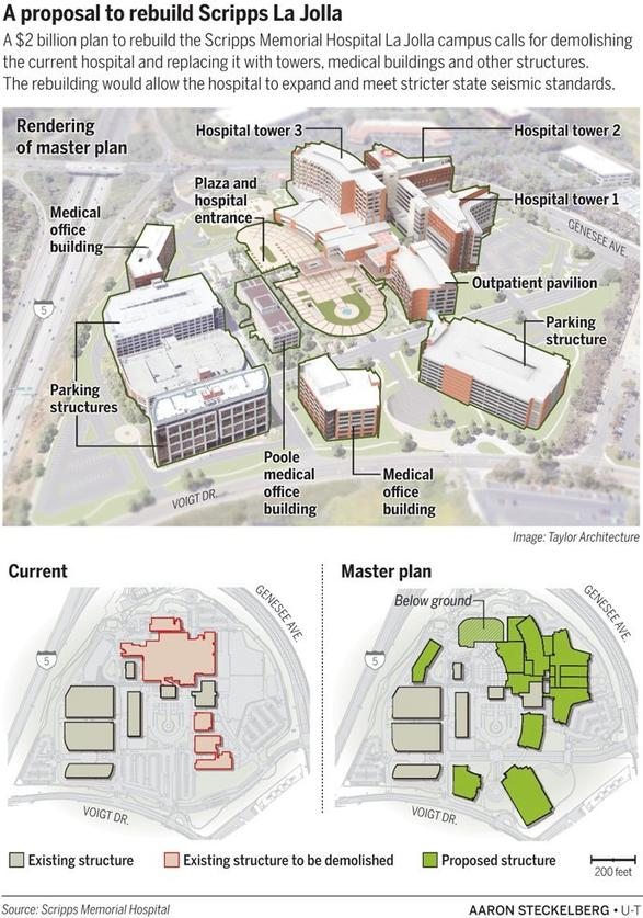 Scripps Announces Ambitious Plan For La Jolla Hospital The San