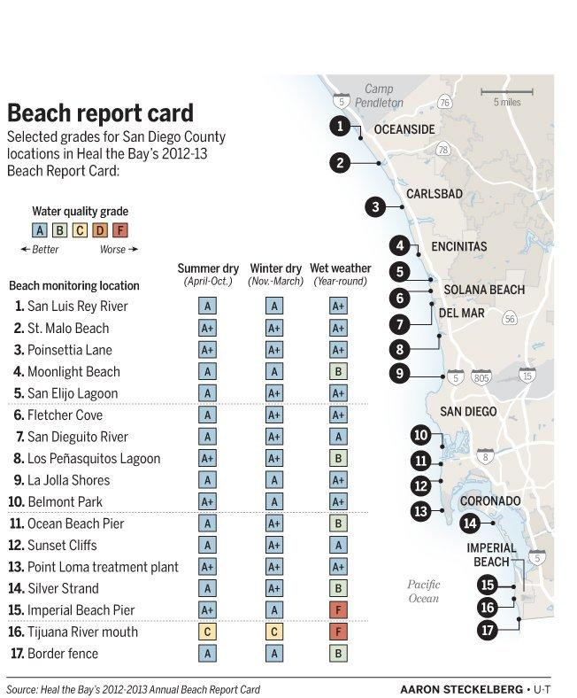 Local beaches make the grade for healthy water - Baltimore Sun